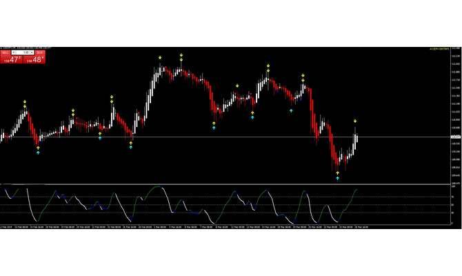 Give You The Best Profitable Forex Trading Signals System   With Sourcecod