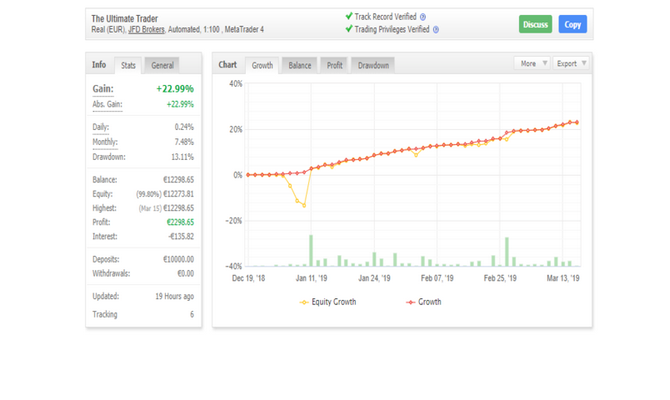give you The Ultimate Trader Expert Advisor Sourcecod