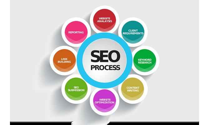 Identify a profitable niche & include keywords